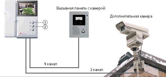 videodomofon- montazh